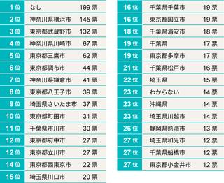 あなたが移り住みたいと思う「郊外」(東京23区外の東京通勤圏)を挙げてください.png