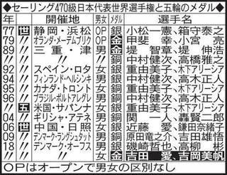 セーリング470級日本代表世界選手権と五輪のメダル.jpg