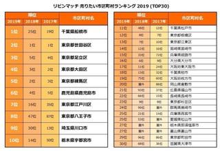 リビンマッチ 売りたい市区町村ランキング 2019.jpg