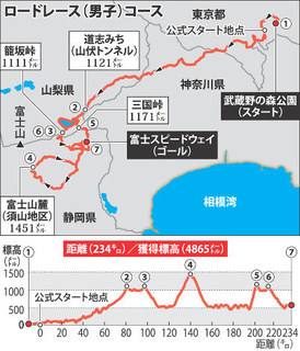 ロードレース(男子)コース 毎日新聞.jpg