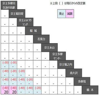 京王相模原線加算運賃の改定額(画像:京王電鉄).jpg