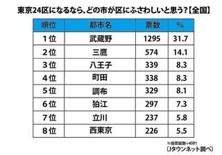 東京の「24区目」にふさわしい街はどこ?.jpg