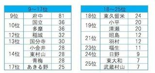 東京の「24区目」にふさわしい街はどこ?1.jpg