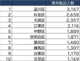[図表1]東京23区「2020年県外転出入数」上位10.jpg