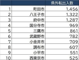 [図表2]東京市部「2020年県外転出入数」上位10.jpg
