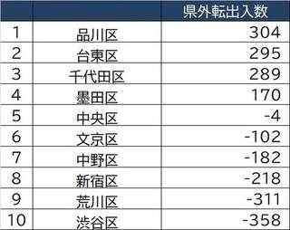 [図表3]東京23区「2020年6〜12月県外転出入数」上位10.jpeg