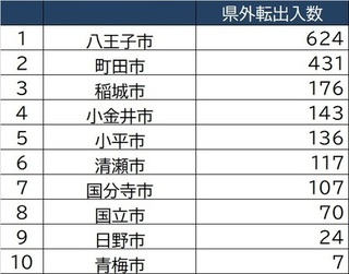 [図表4]東京市部「2020年6〜12月県外転出入数」上位10.jpg