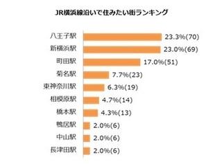 JR横浜線の住みたい街八王子駅.jpg